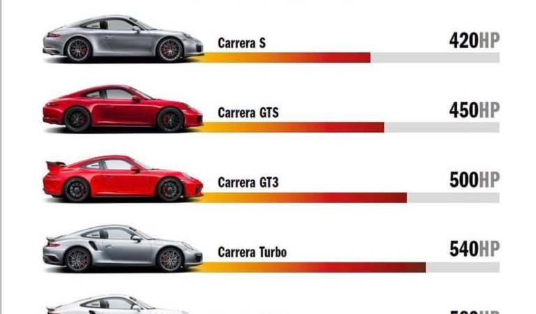 Porsche 911 Carrera, come distinguerle in base alla potenza