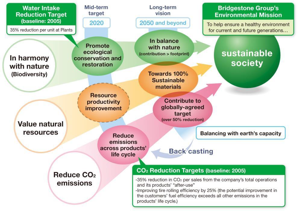 Bridgestone ecosostenibilita