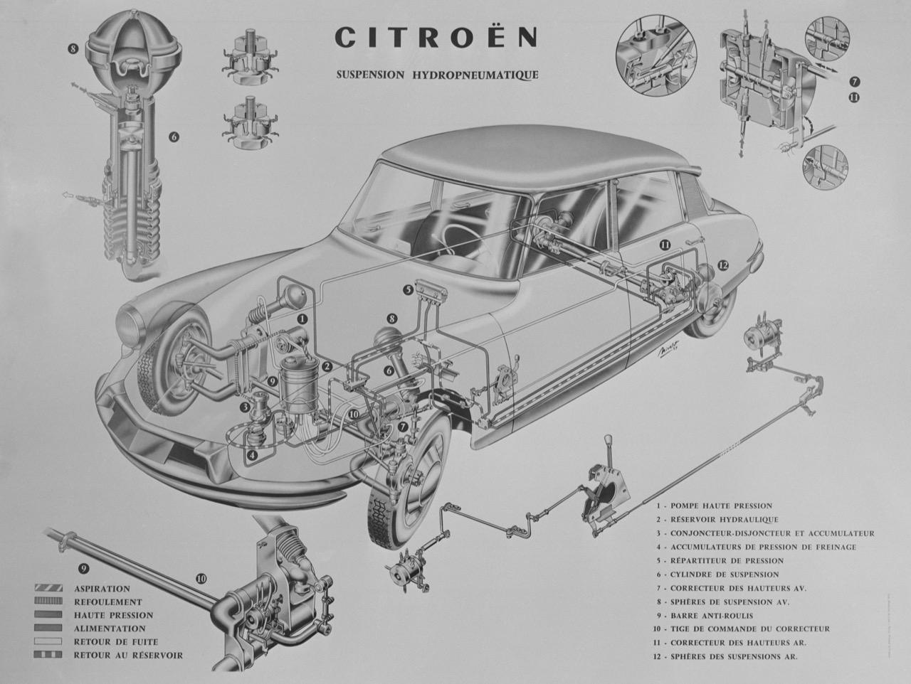 Citroen - evoluzione delle sospensioni
