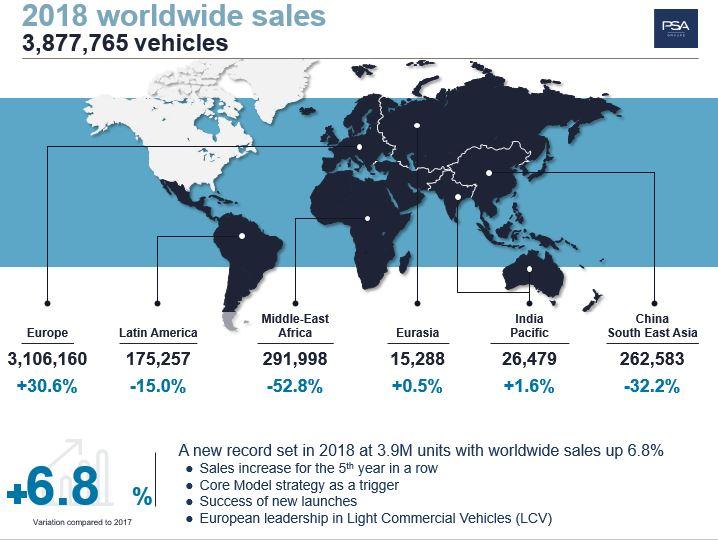 Groupe PSA - Vendite globali 2018