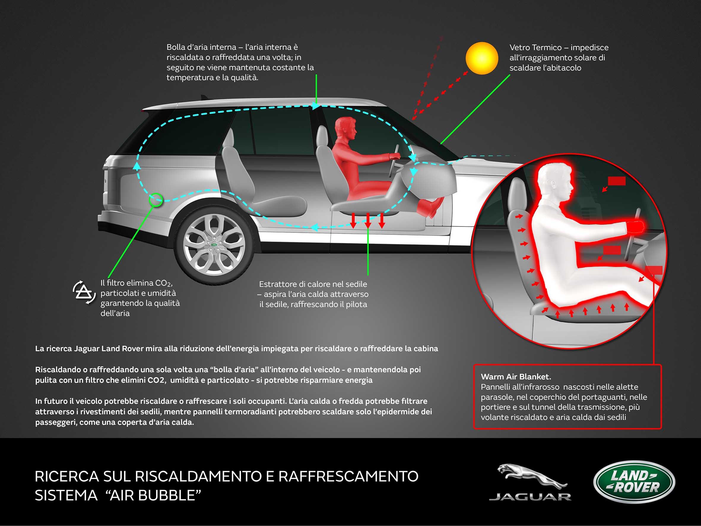 Jaguar Land Rover - Warm Air Blanket