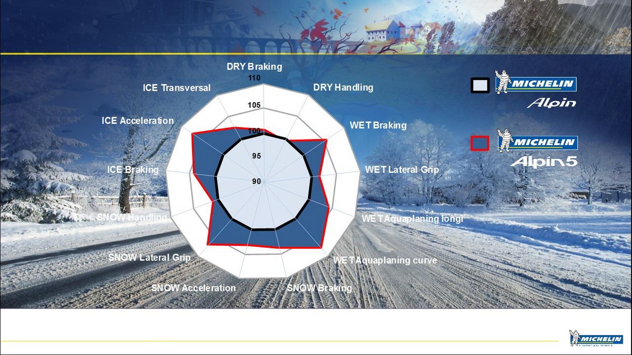 Michelin Alpin 5 anteprima - Innsbruck 2014