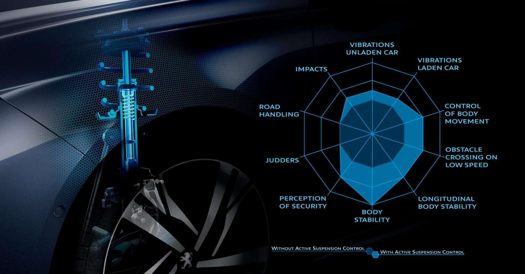 Peugeot 508 - Active Suspension Control