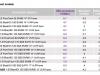 Tabelle consumi reali Gruppo PSA