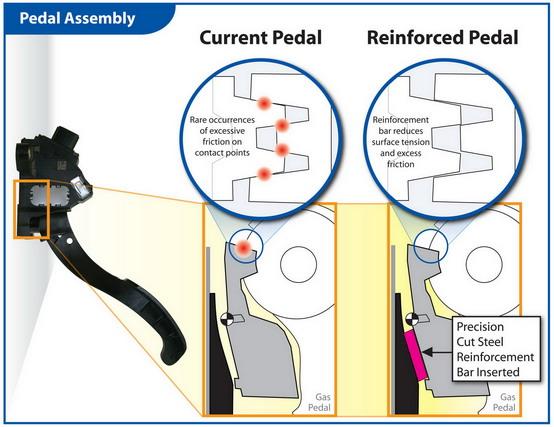 Toyota: ecco come verranno riparate le pedaliere delle auto difettose