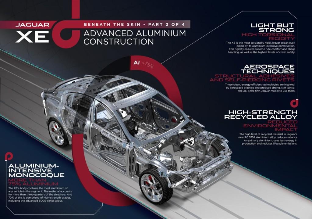 Juguar XE, il 75% della struttura sarà in alluminio