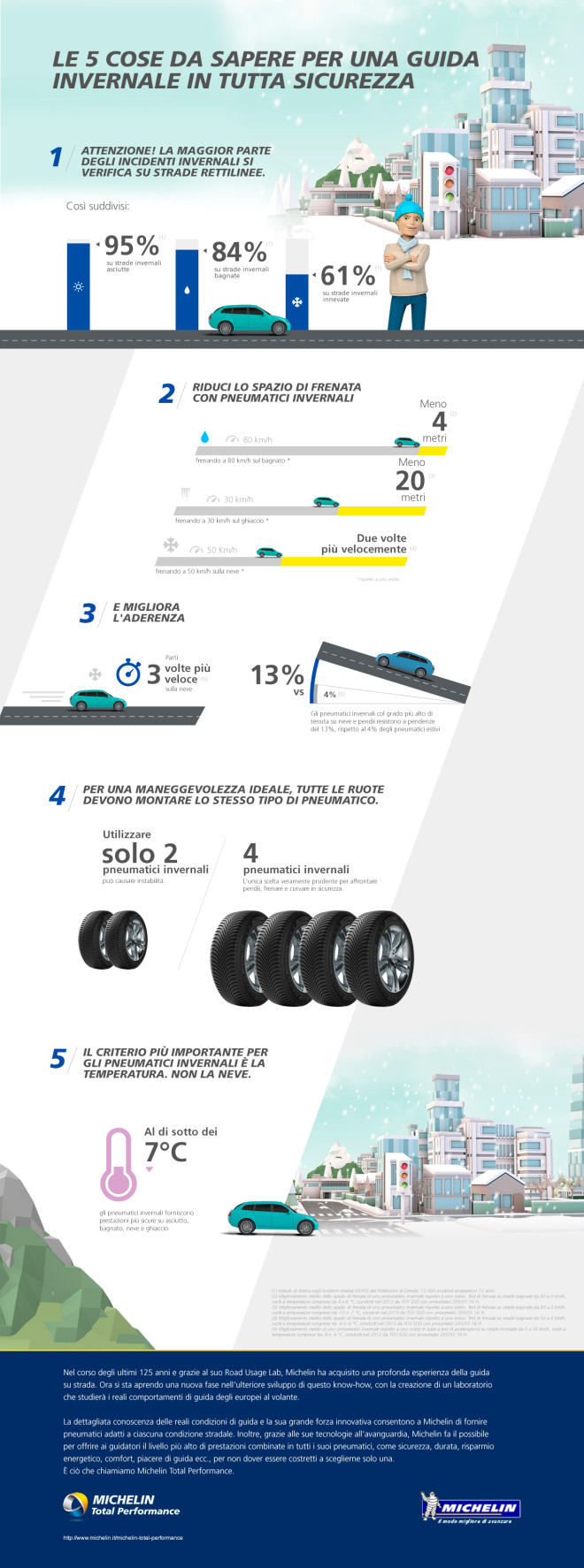 Infographic 5 Things To Drive Safely In Winter