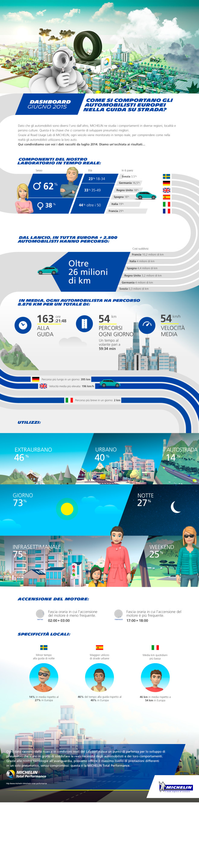 Infografica Report Michelin