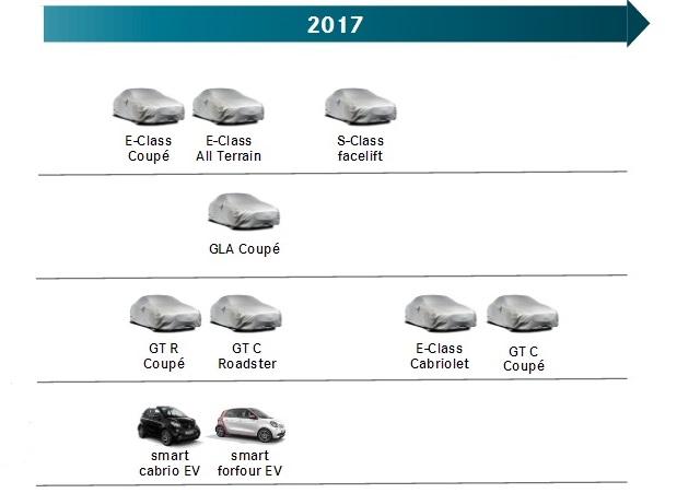 Mercedes: tutte le novità attese nel 2017