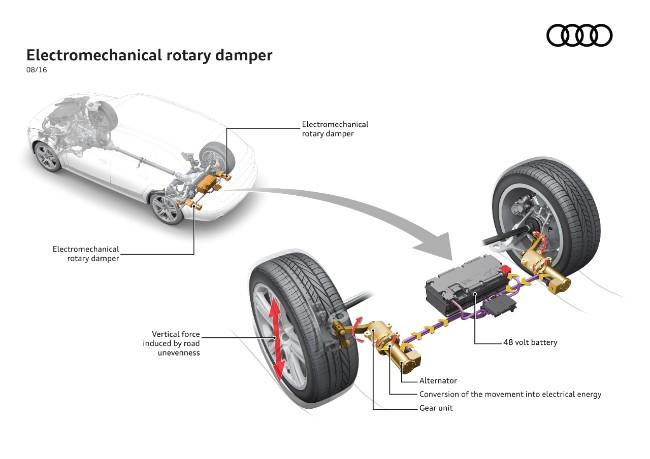 Audi eRot: cos'è e come funziona il nuovo recupero dell'energia