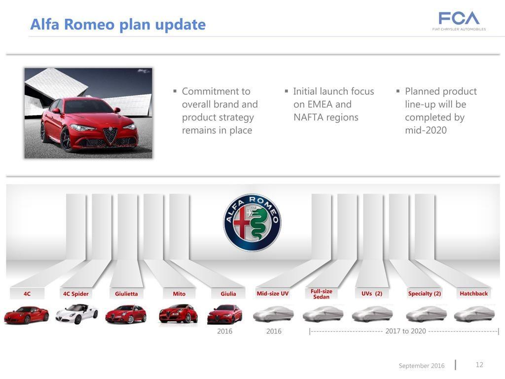 Alfa Romeo: tutti i nuovi modelli fino al 2020