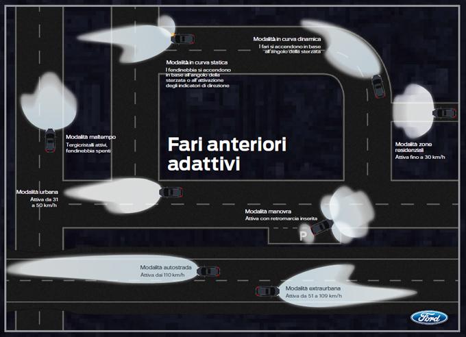 Ford, Weather-Dependent Lighting: i fari adattivi che lanciano la sfida alle piogge torrenziali