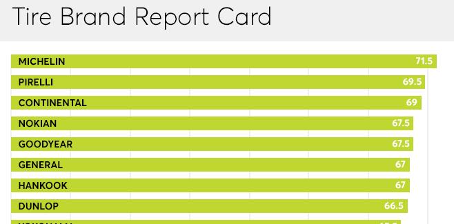 Ecco quali sono i 25 migliori marchi di gomme secondo Consumer Reports