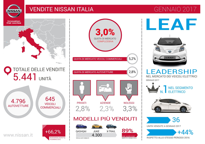 Nissan, vendite nel mese di gennaio 2017: crossover al top, crescono i veicoli commerciali