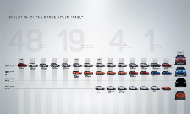 Range Rover ci regala un teaser per Ginevra 2017: Velar