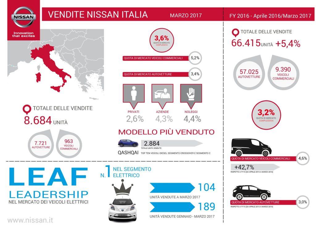 Nissan: vendite record nell'anno fiscale 2016