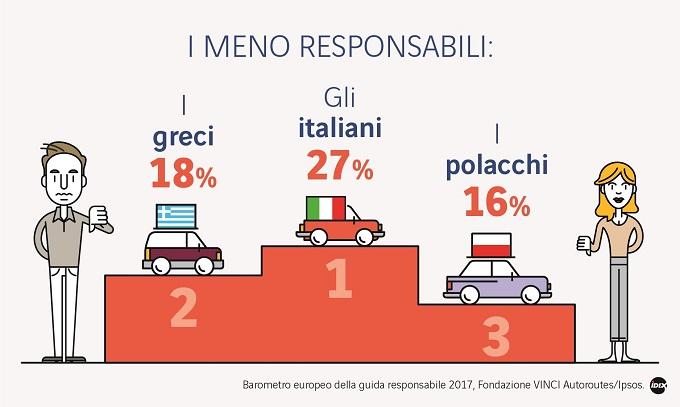 Gli automobilisti più spericolati d'Europa? Gli italiani