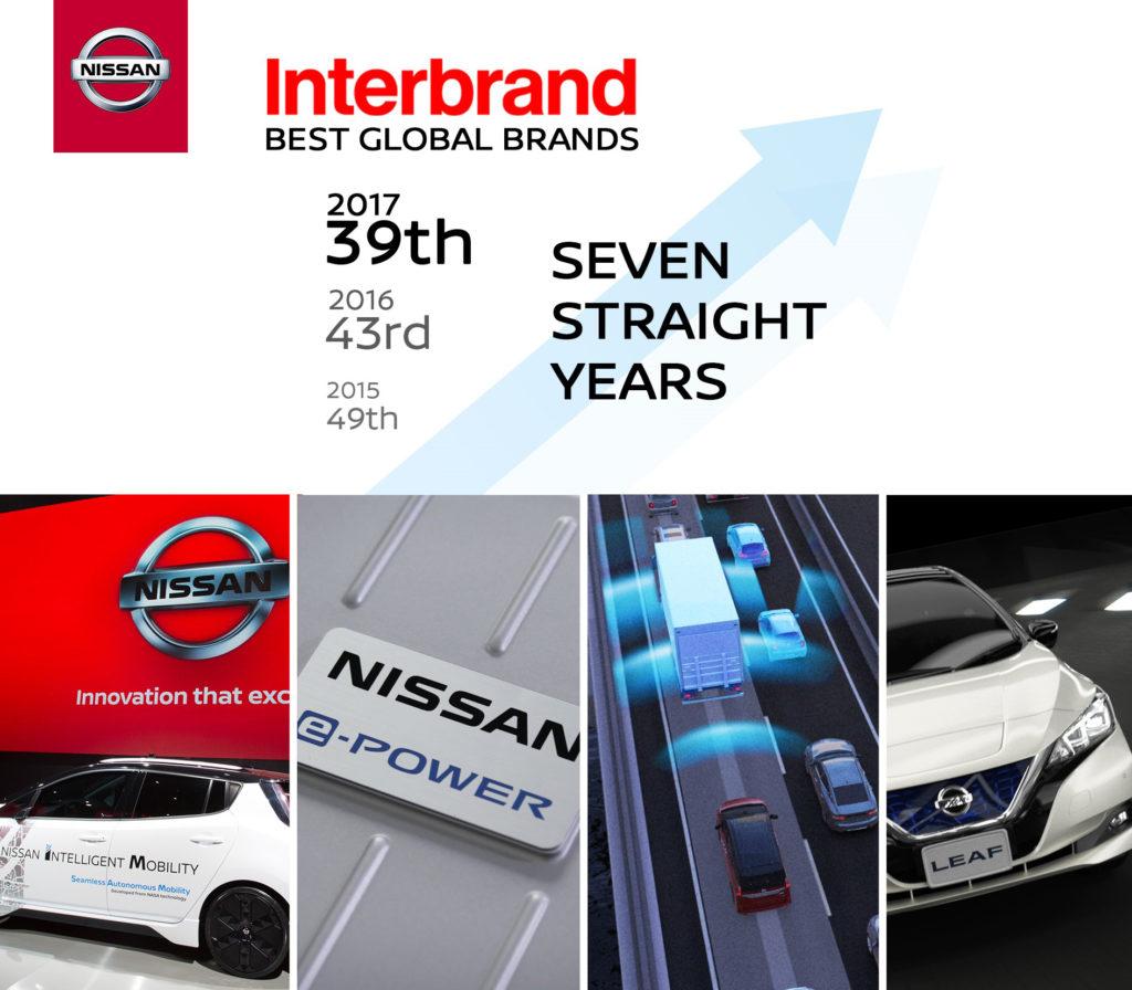 Nissan figura tra i migliori brand globali del 2017
