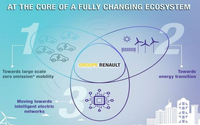 "Renault: dalla Francia arriva il ""Renault Energy Services"""