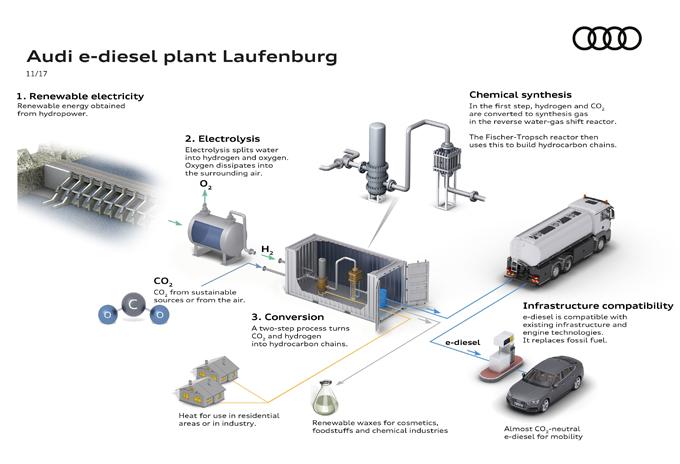 Audi: ricerca e sviluppo di carburanti sintetici