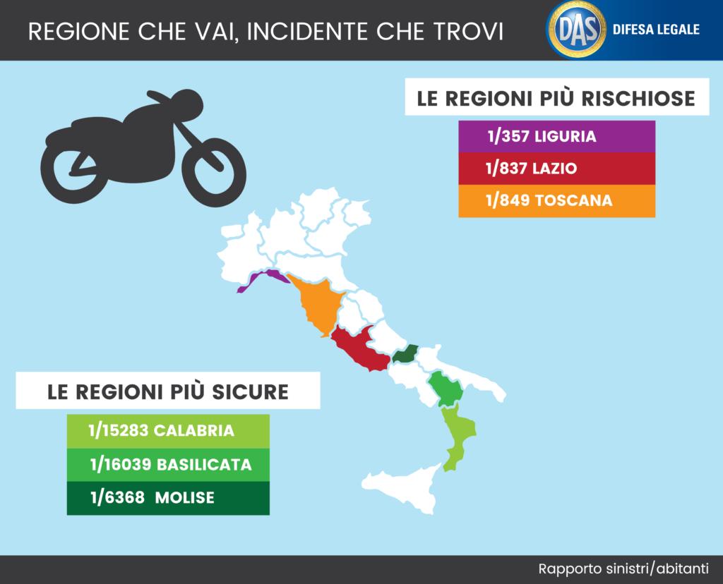 Incidenti stradali: Toscana più pericolosa per i motorini, Emilia Romagna per le biciclette e Liguria per le moto