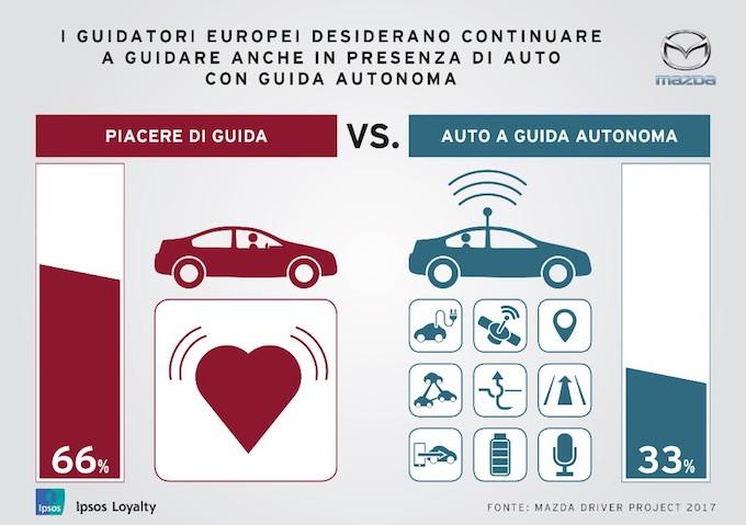 Mazda: guida autonoma? Meglio il fai da te