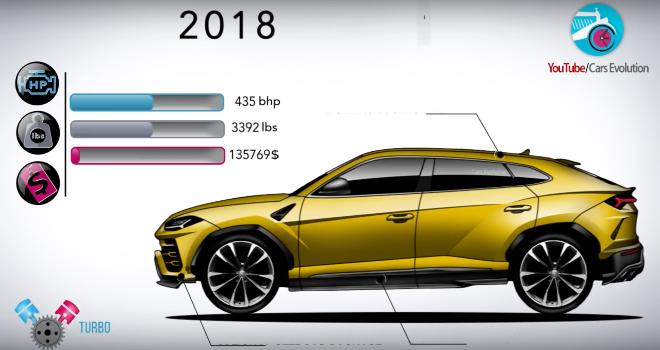 Lamborghini, l'evoluzione del marchio negli anni [VIDEO]
