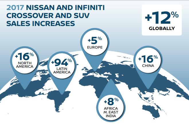 Nissan: nel 2017 vendite in crescita trainate da crossover e Suv