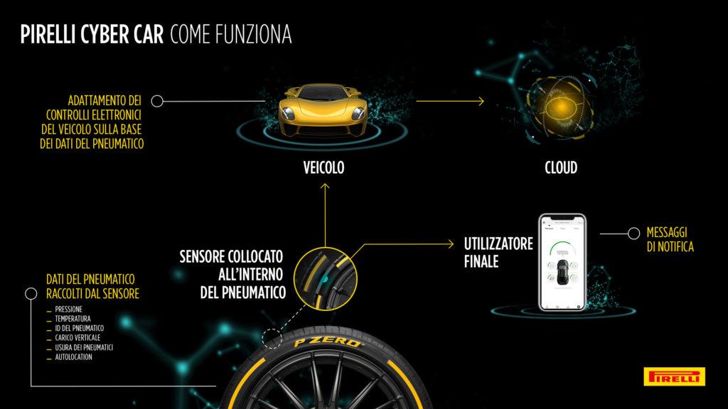 Pirelli a Ginevra presenta Cyber Car, la tecnologia che fa parlare pneumatico ed elettronica dell'auto