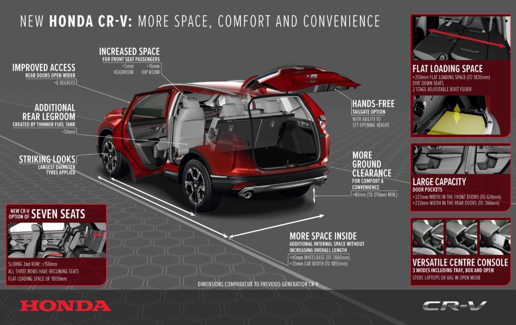 Honda CR-V: più spazio e maggiore praticità per il nuovo modello