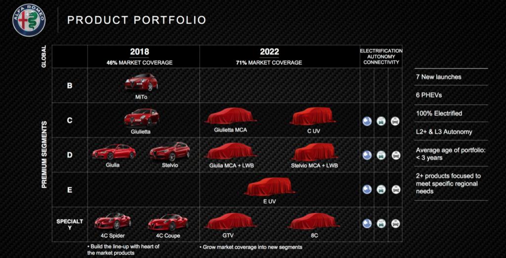 Piano industriale Alfa Romeo 2018-2022: ritornano GTV e 8C, motori ibridi e una nuova Giulietta