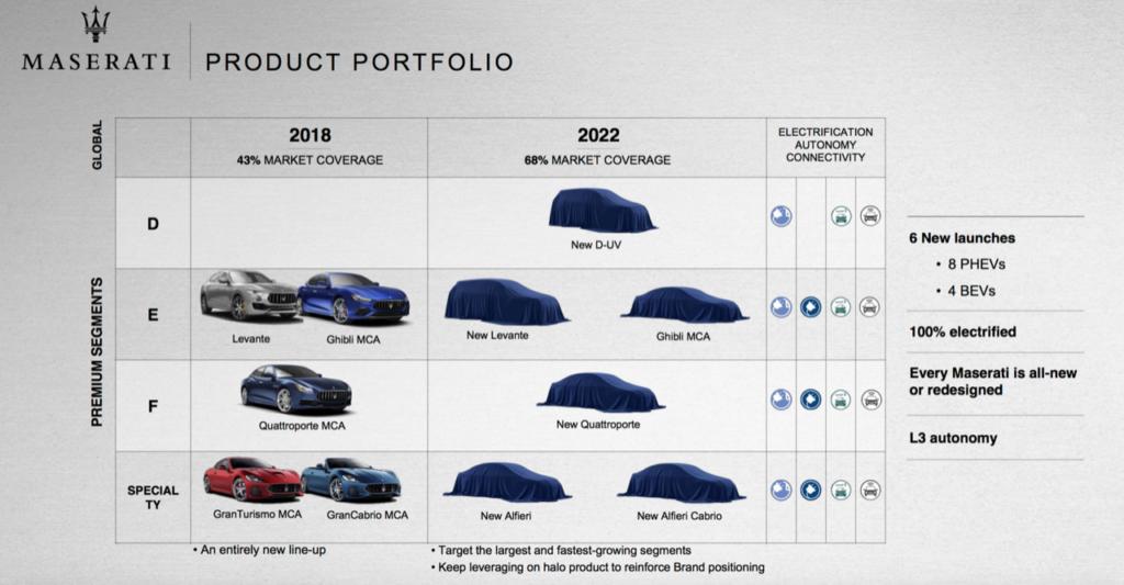 Piano industriale Maserati 2018-2022: sei novità tra cui anche un'Alfieri elettrica