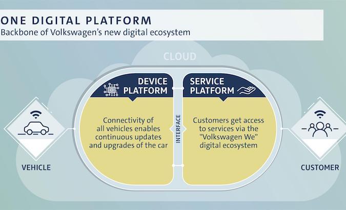 Volkswagen: 3.5 miliardi di investimenti per la digitalizzazione