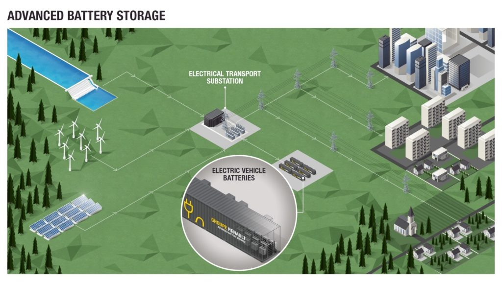 Il Gruppo Renault lancia il progetto Advanced Battery Storage per lo stoccaggio di batterie