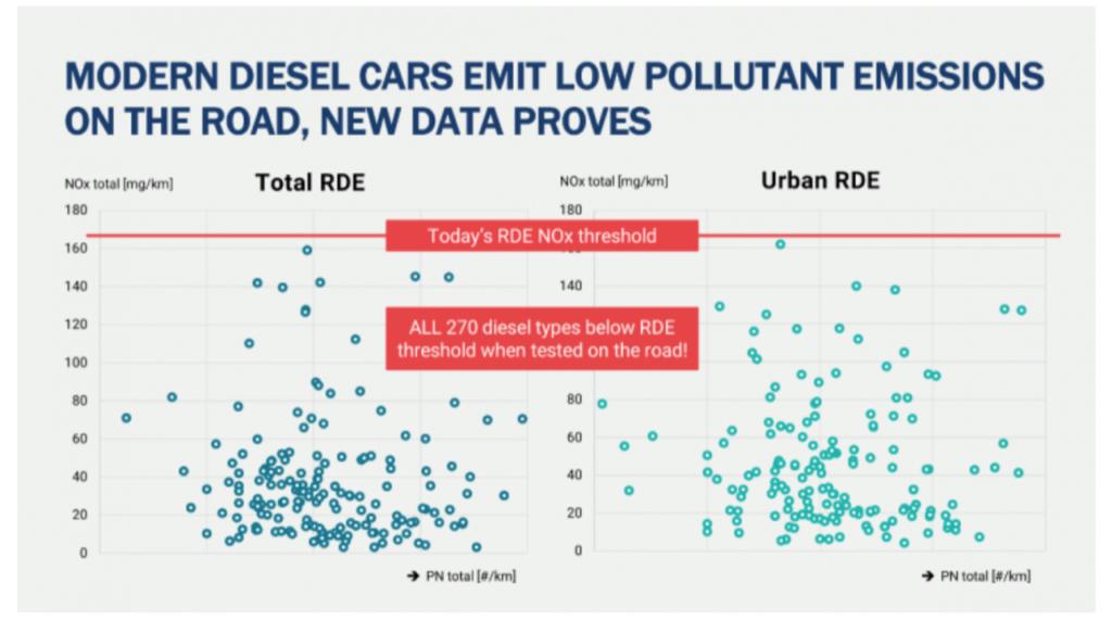Inquinamento: i Diesel sono veramente i colpevoli?