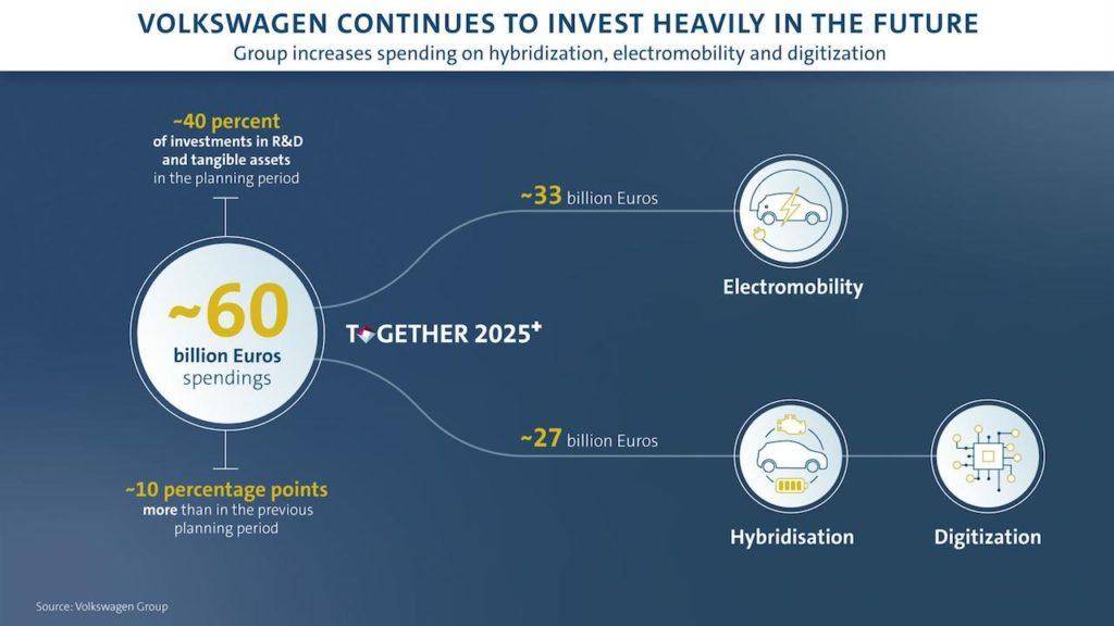 Gruppo Volkswagen: 60 miliardi di investimenti entro il 2025