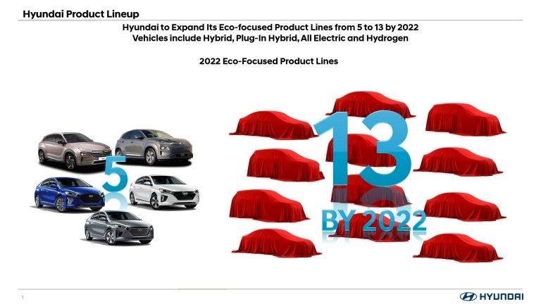 Hyundai: previsti 13 modelli elettrificati entro il 2022