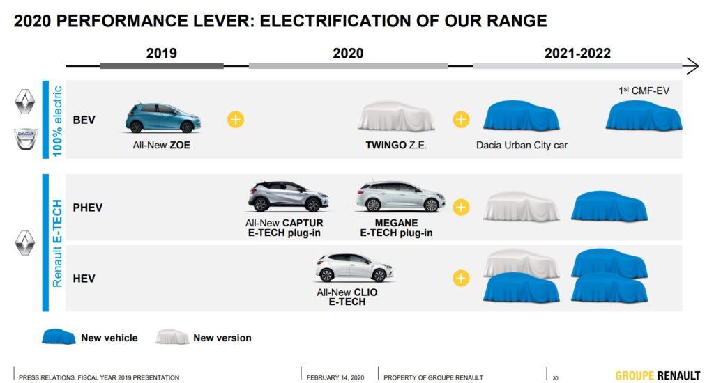 Dacia, è ufficiale: c'è una nuova urban city car elettrica in arrivo nel 2021-2022