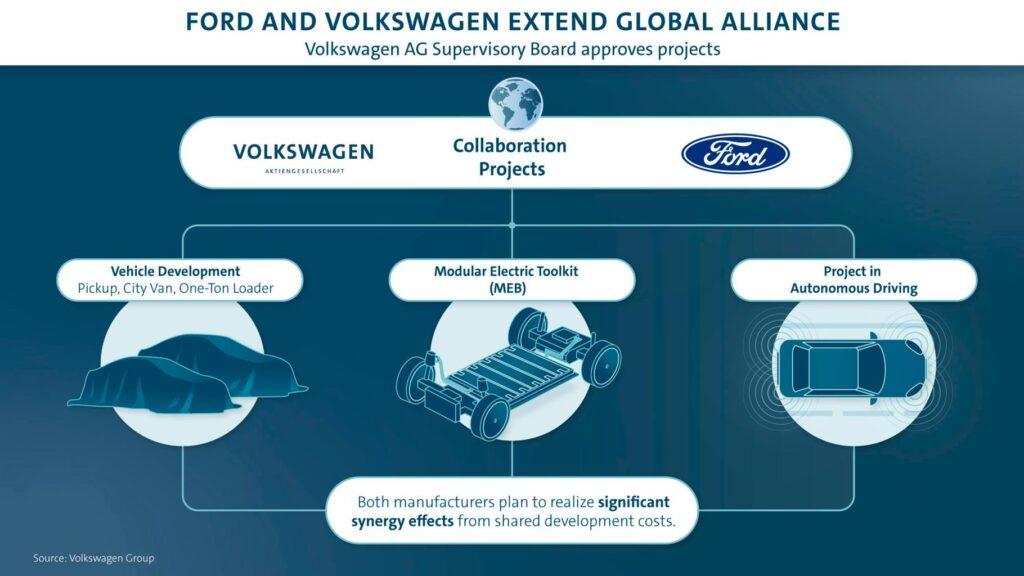 Alleanza Volkswagen – Ford, firma a un passo: definiti tre progetti di collaborazione