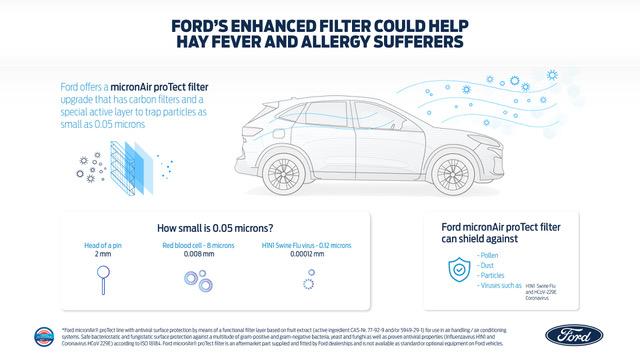 Ford: un inedito filtro per l'aria contro virus e polline