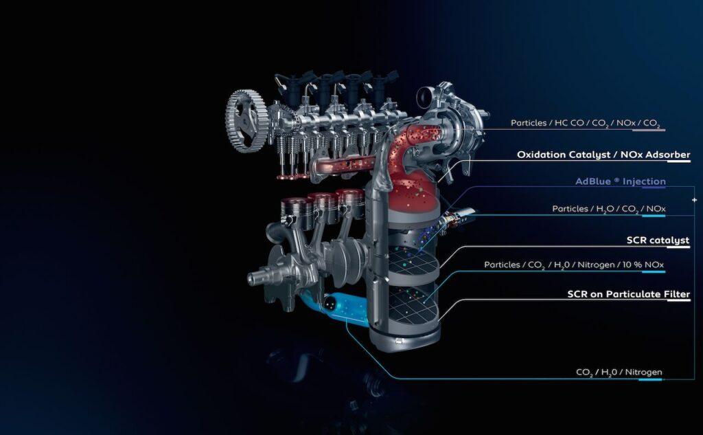 Emissioni auto: la differenza tra i protocolli NEDC e WLTP