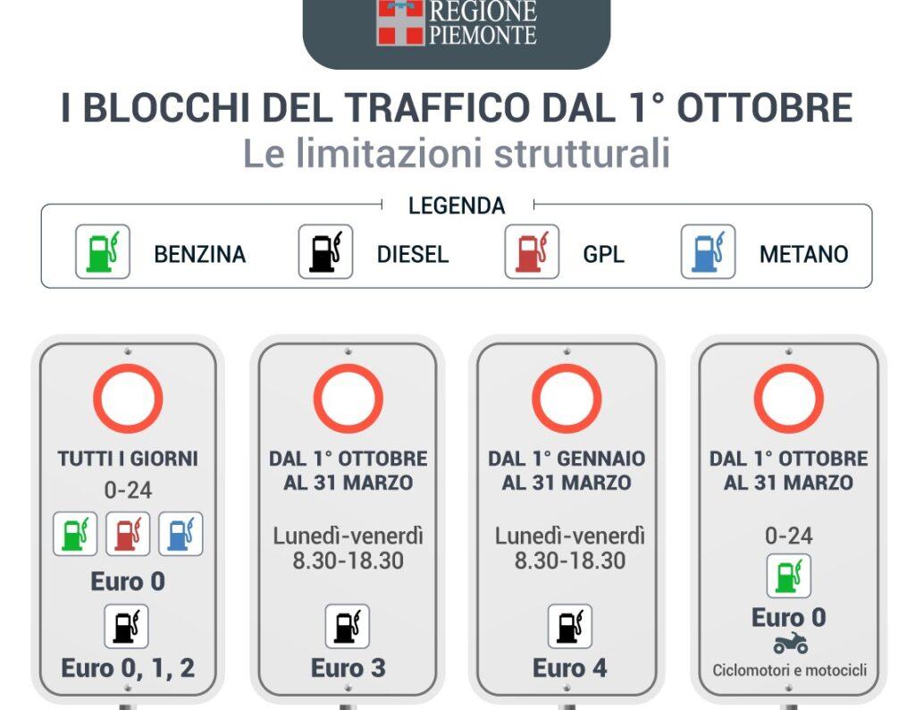 Blocco traffico Piemonte: tornano gli stop alle auto dal 1° ottobre
