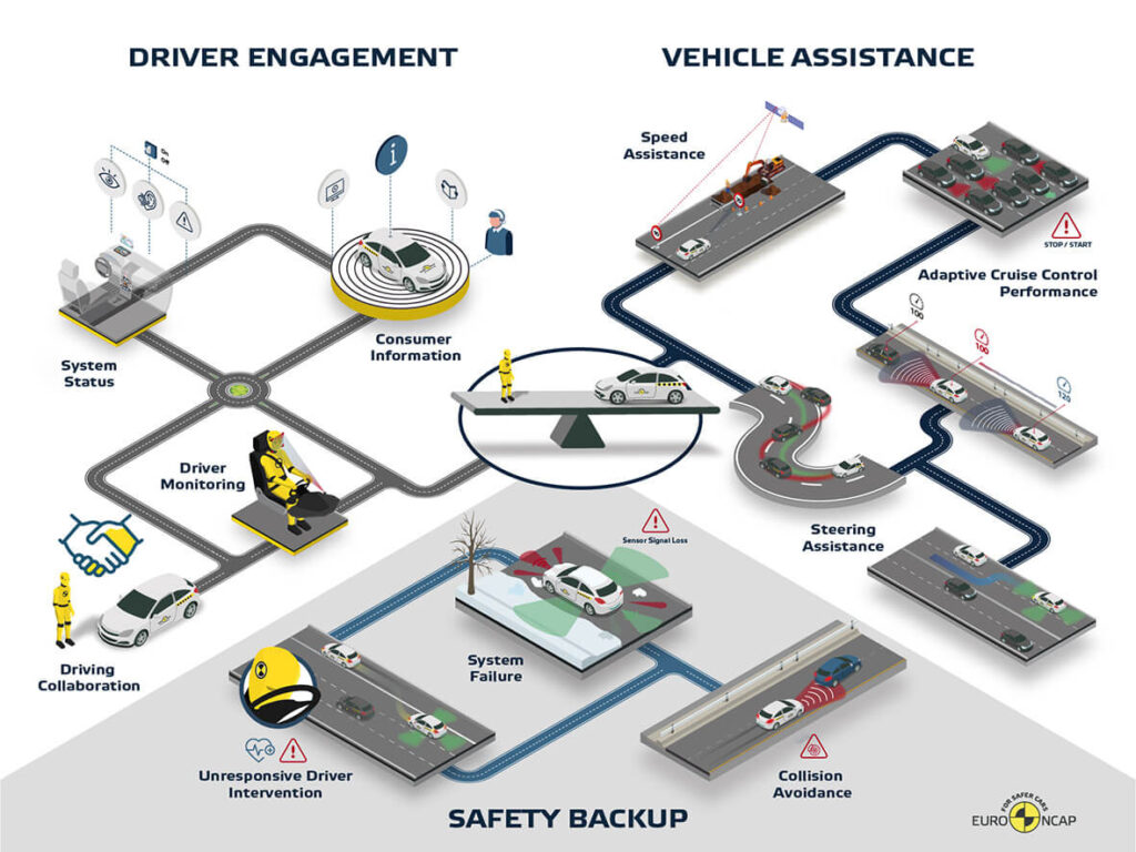 EuroNCAP: gli ADAS e le nuove valutazioni nei test 2020 [VIDEO]