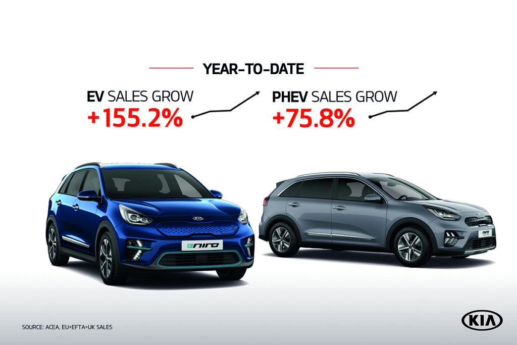 Kia: record assoluto europeo di vendite nel terzo trimestre 2020